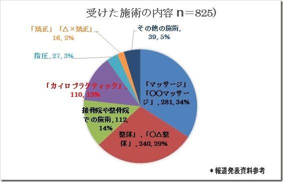 国民生活センター発表グラフ化